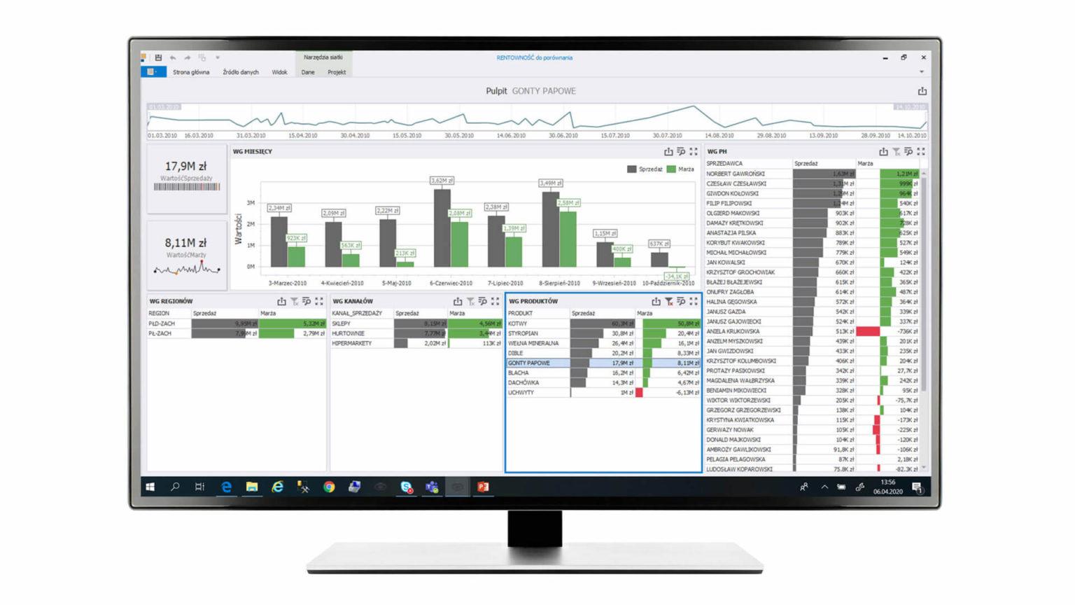 Analiza sprzedaży i rentowności  Daje możliwość zgromadzenia na jednym ekranie źródeł przychodów firmy uporządkowanych                     m.in. według regionu, kanału  sprzedaży, asortymentu czy handlowców oraz wartości marży.